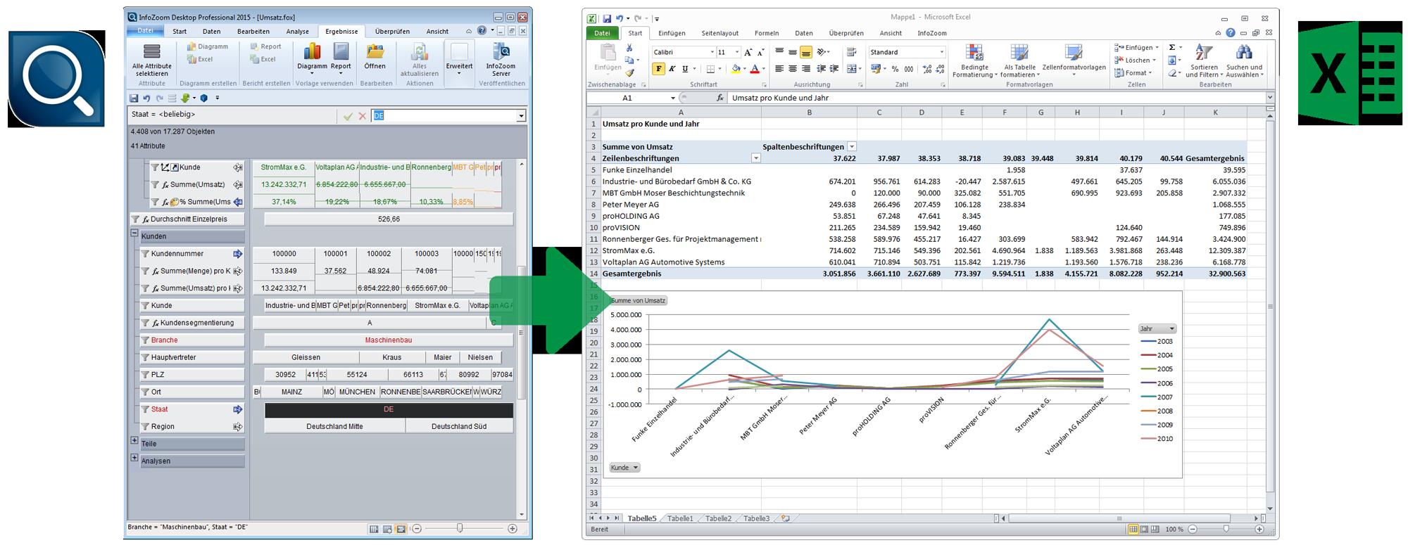 Datenanalyse Ergebnisse in Excel übertragen