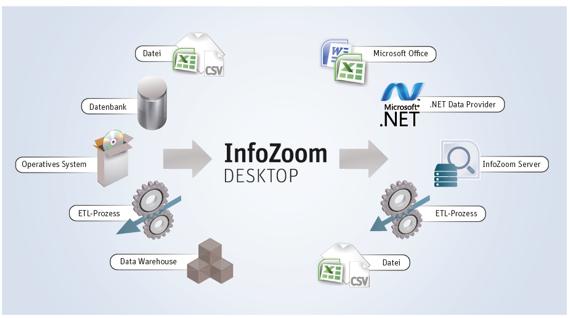 InfoZoom Desktop