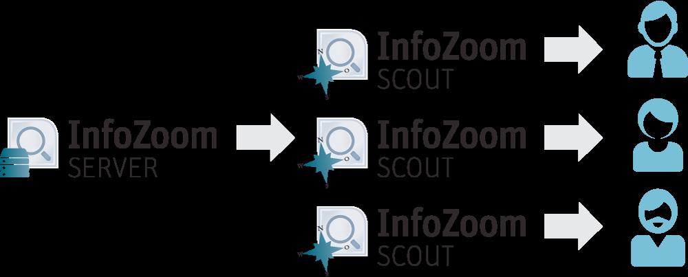 InfoZoom Server Prinzip