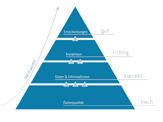 Datenqualität Pyramide DQ