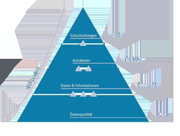 Datenqualitaet Pyramide