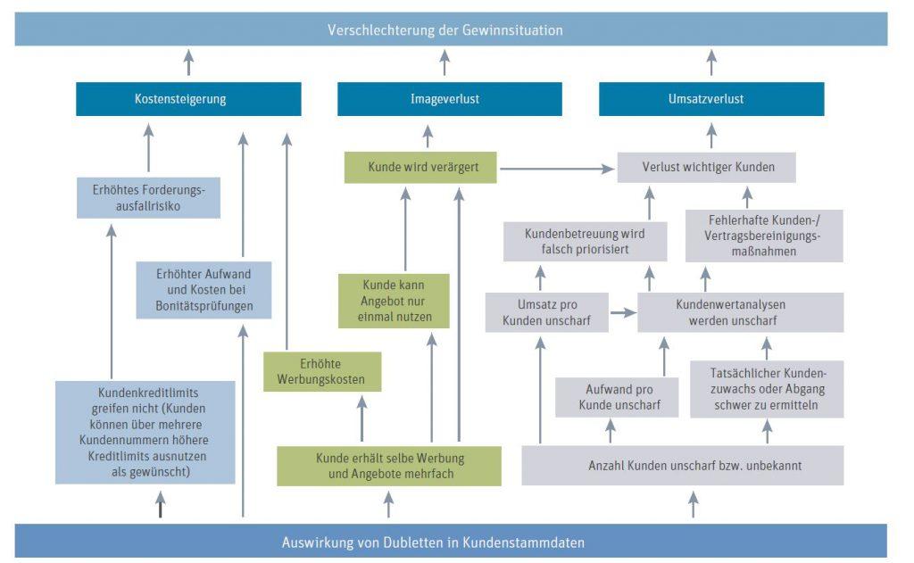 Datenüberwachung und Stammdatenmanagement