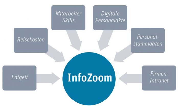 Personalcontrolling_mit_InfoZoom