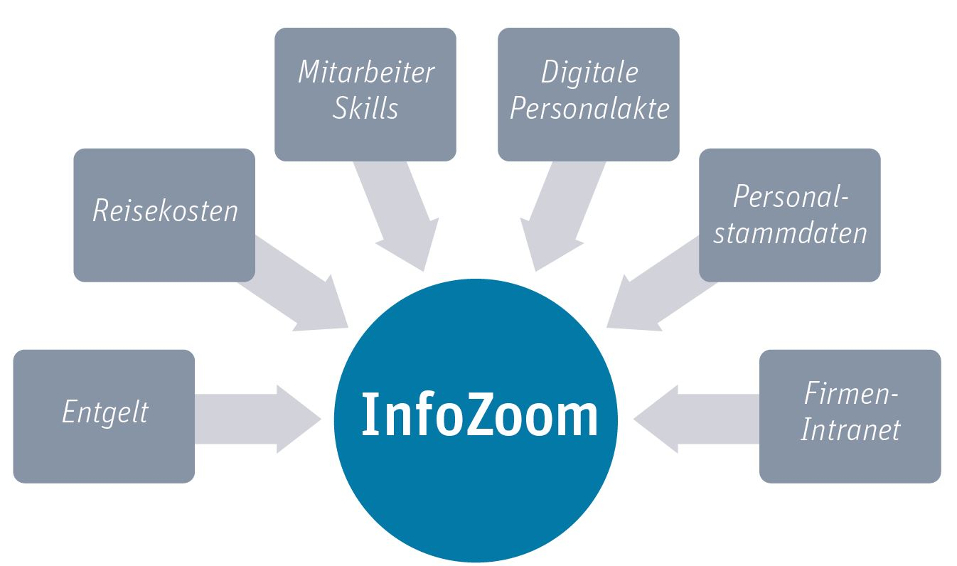 Personalcontrolling mit InfoZoom