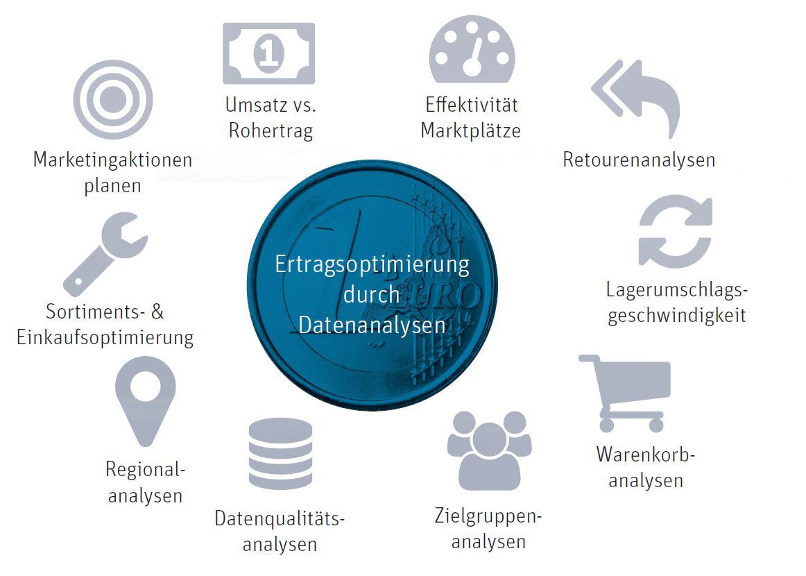 Herausforderungen E-Commerce BI
