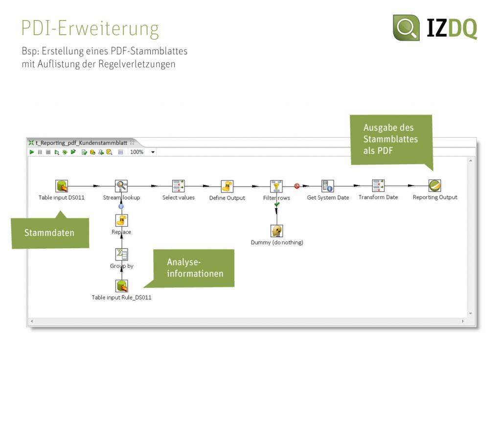 Screenshot IZDQ PDI Erweiterung