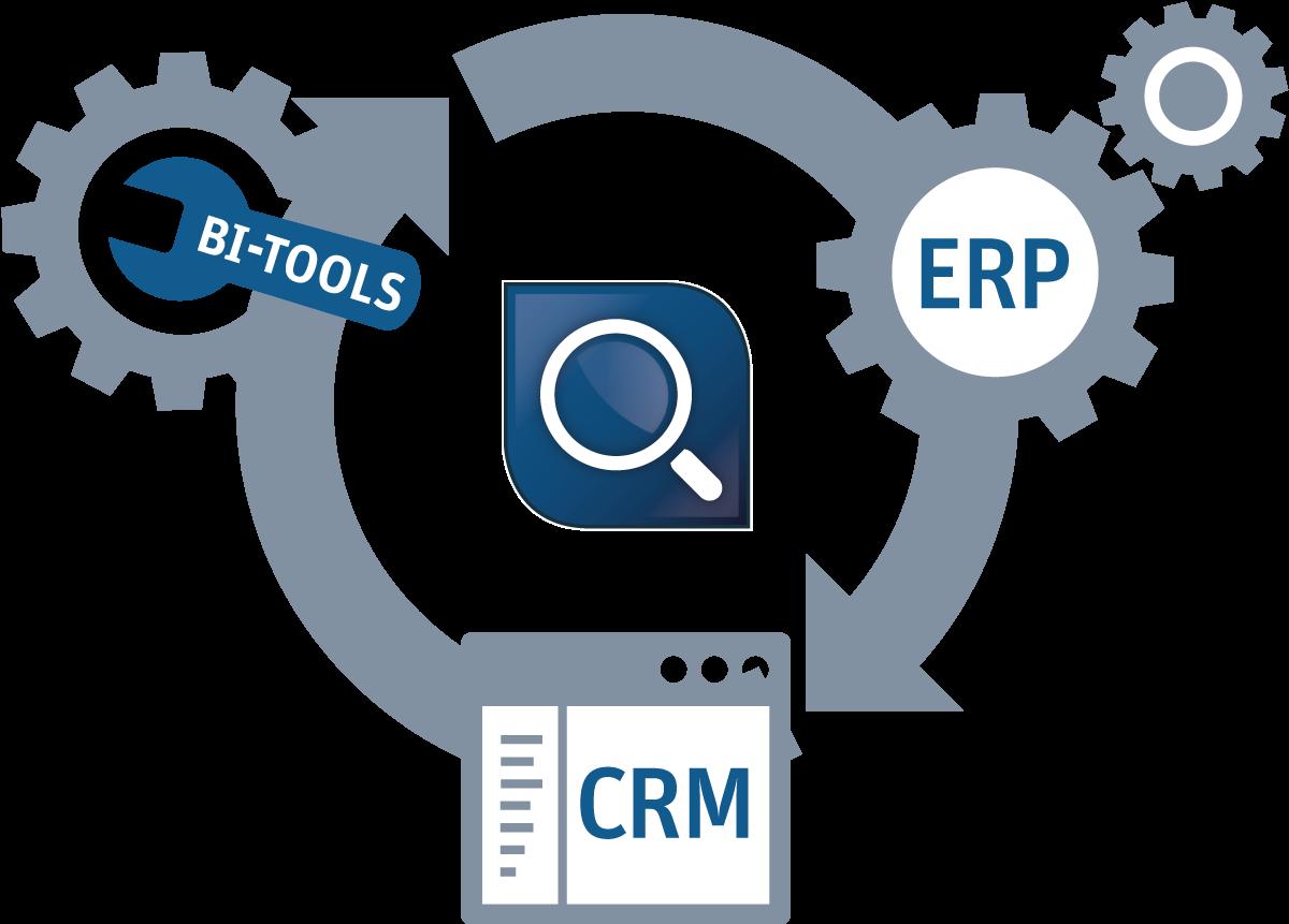 Anordnung ERP CRM und BI im Kreis