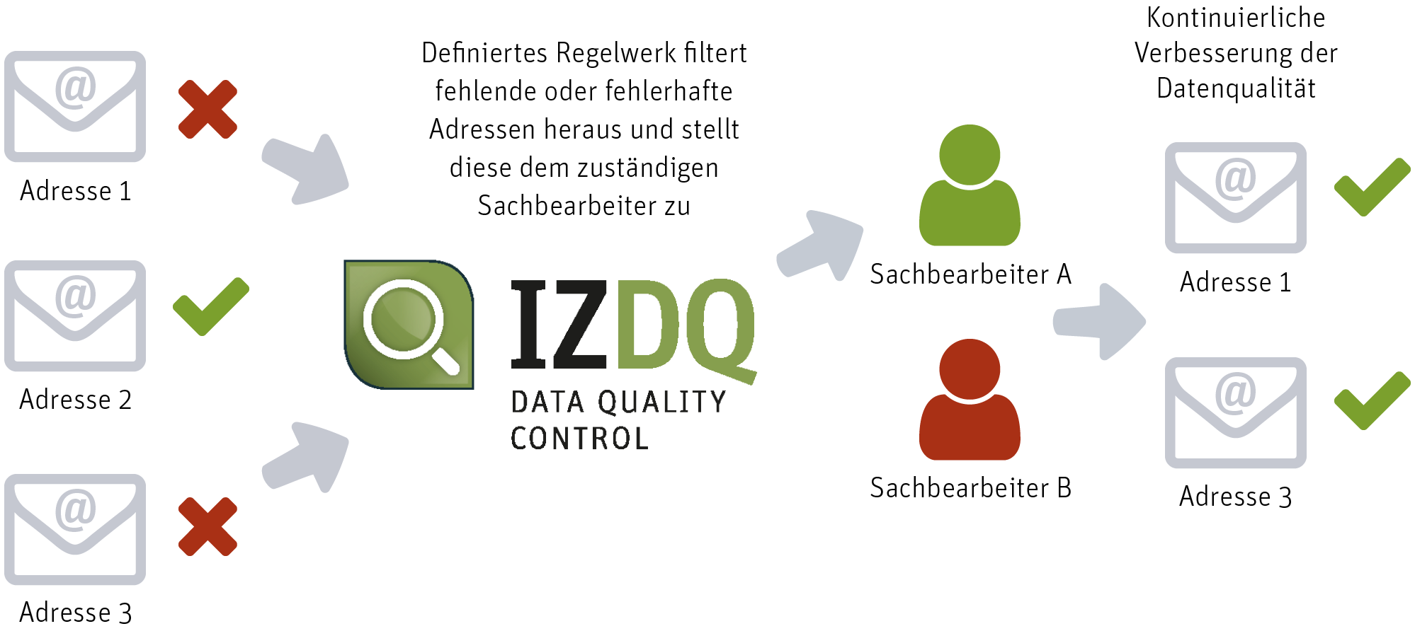 Beispiel E-Mail Adressen IZDQ (InfoZoom Data Quality)