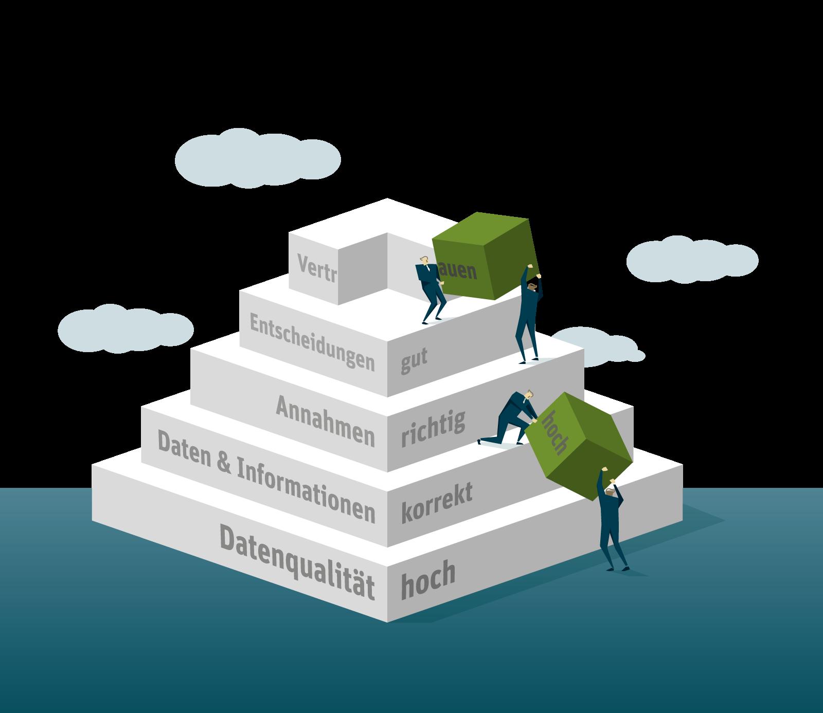 Datenqualität Pyramide